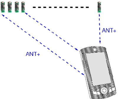 Figure 1: System setup: A smartphone communicating to an arbitrary number of sensors; (size ratio of sensors to smart phone is accurate).