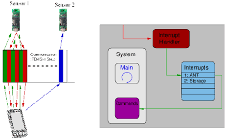 Figure 2: Left: Communication with ANT+TM-. A smartphone requests data from sensor 1 (green slots) which answers in the same slot (red). Later, the smartphone sends a command to sensor 2 (blue slot). Right: Network interrupt priority. A smartphone requests data from sensor 1 (green slots) which answers in the same slot (red). Later, the smartphone sends a command to sensor 2 (blue slot).