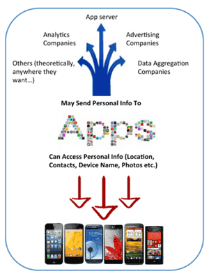 Figure 1: Android and iOS currently don't provide any mechanism to let users know how their personal information is being used by various Apps. Will it be used locally on the device or sent to remote servers? Being aware of it, users can probably make better decision whether to allow/deny access to their personal information for a particular App.
