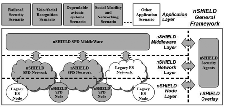 Figure 1:The nSHIELD framework