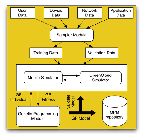 Figure 1: The software architecture of the system