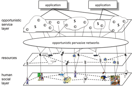 Figure 1: Logical architecture of opportunistic computing
