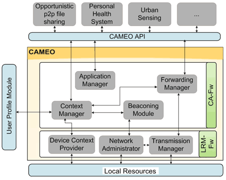 Figure 2: The CAMEO software architecture
