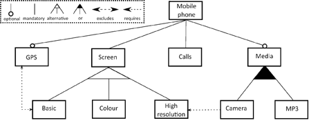 Figure 1: A feature model of a mobile phone product family