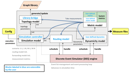 Figure 1: DRMSim Architecture