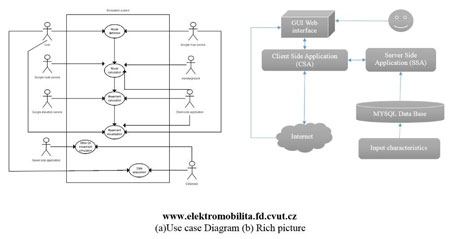 Figure 2: Use case diagram and rich picture of proposed simulation.