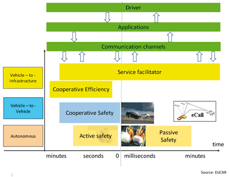 Figure 2: Integrated vehicle safety intelligent system (integration of intelligent vehicles into ITS) [3]. Source: EUCAR.
