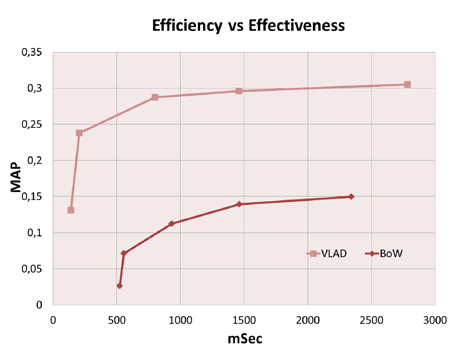 Figure 2: Effectiveness (MAP) with respect to efficiency (mSec per query) obtained by VLAD and BoW for various settings.