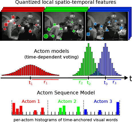 Figure 2: Illustration of our Actom Sequence Model (ASM) on three actoms of a  sitting down  action. ASM is based on the succession of temporal parts modeled by the aggregation of time-anchored local features.