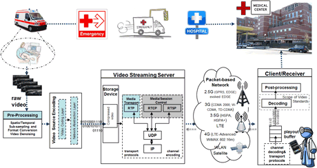 Figure 1: M-health Medical Video Communication System Architecture.