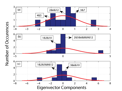 Figure 2: Distribution of eigenvector components: (a) the largest remaining eigenvalue; (b) the second largest remaining eigenvalue; and (c) the third largest remaining eigenvalue.