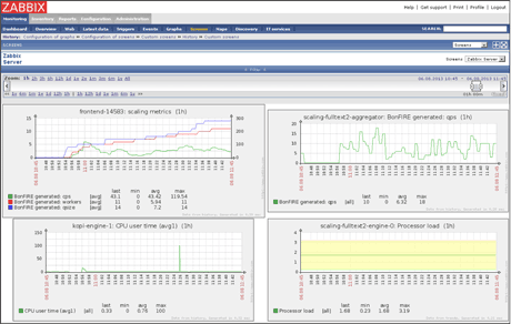 Figure 3: Monitoring resources in BonFIRE