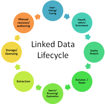 Figure 1: Overview of the stages of the Linked Data lifecycle [3].