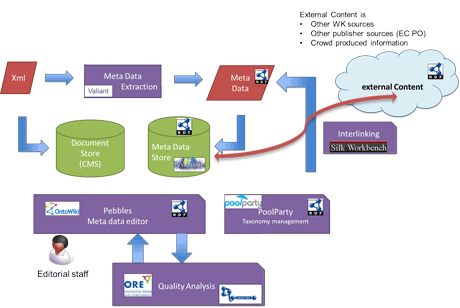 Figure 2: Publishing workflow of Wolters Kluwer and Linked Data stack components [3]