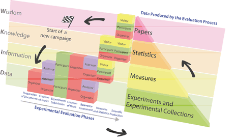 Figure 1: The main phases of the experimental evaluation workflow, the roles involved and the scientific data produced.