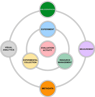 Figure 2: The eight functional areas of the DIRECT conceptual schema, which allows for representing, managing and accessing the scientific data produced by experimental evaluation.