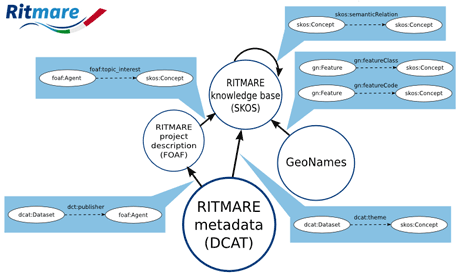 Figure 1: Context information in the RITMARE infrastructure.