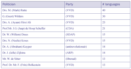 Table 1: Number of Wikipedia pages in different languages per politician. Top 10 of the Dutch politicians.