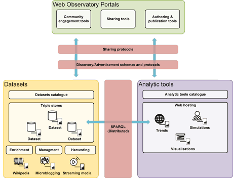 Figure 1:  Linked Data Architecture of the Southampton Web Observatory