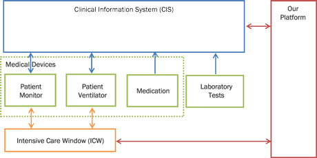 Figure 1: Platform interconnection diagram. Medical devices store data to CIS automatically. Healthcare professionals manually enter laboratory test and medication data to the system. Our platform is interconnected to CIS and ICW for automated data retrieval.