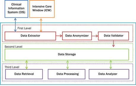 Figure 2: The future platform architecture. The platform consists of seven modules and three levels. The first level consists of Data Extractor, Data Anonymizer and Data Validator.  The Data Extractor module is responsible for the interconnection between CIS and ICW. The Data Anonymizer is responsible for anonymizing critical private patient data. The Data Validator discards invalid values of vital signs, laboratory test and medication based on strictly predefined rules. At the second level is the storage module. The Data Storage module is a cloud NoSQL database. The third level is responsible for data retrieval, data processing and data analysis. The Data Retrieval module is an interface for retrieving data from the cloud. The Data Processing module is responsible for data processing and, finally, the Data Analyzer is responsible for the data analysis. The Data Analysis module will provide the powerful functionality of R statistical package.