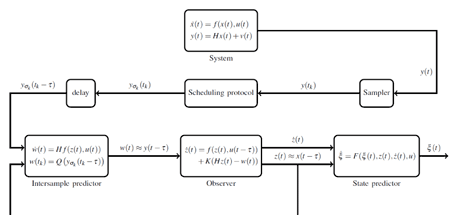 Figure 1: Structure of the observer z(t) given the system x(t).