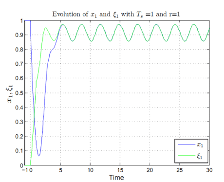 Figure 4: Time evolution of the first component of the observation error (x(t) – z(t)).