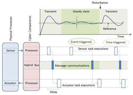 Figure 1: Control over hybrid communication bus