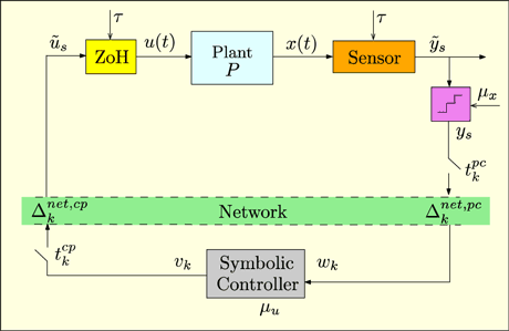 Figure 1: Example of control over networks in a cyber-physical system.