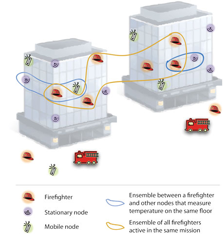 Figure 1: Use of components to model a smart CPS consisting of firefighters and other mobile and stationary nodes in the vicinity.