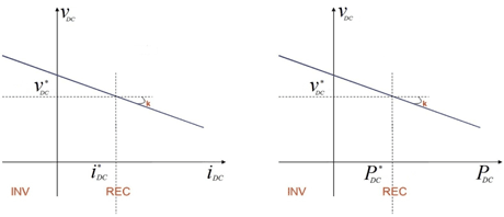 Figure 2(a) (left) and 2(b): Droop technique for primary control strategy.