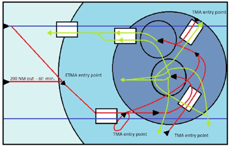 Figure 1: A possible scenario of the TMA T1 operation. Standard instrument departure routes are depicted in green, standard terminal arrival routes in red, and cruise routes at a lower flight level in blue.