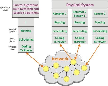 Figure 1: Control loop over wireless networking protocols.