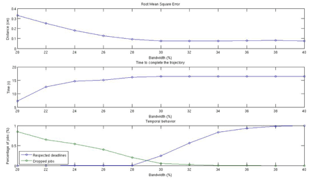 Figure 3: Experimental results achieved with different bandwidth values: root mean square of the deviation from the desired position (top); time the robot succeeds to remain on the track (middle); percentage of task executions that complete within a deadline or that are cancelled (bottom).