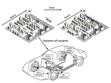 Figure 1: Multi-level CPS in the automotive domain.