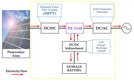 Figure 1: Photovoltaic system with storage.