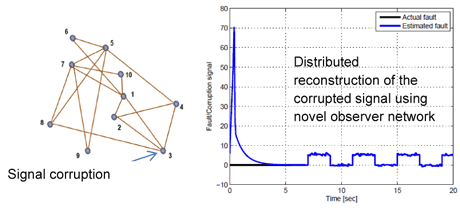 Figure 3: Signal corruption in the network and a reconstructed corruption signal.