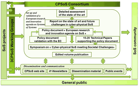 Figure 1: Workflow of the CPSoS project.