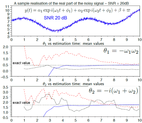Figure 2: Frequency estimation for noisy signals, taken from [2] – Blue = our algebraic method, Black & Red = Prony-like methods.