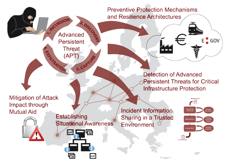 Figure 1: Overview of CIIS Research Efforts