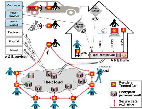 Figure 1: Personal data management in Smart Cities using trusted cells.  Alice (A) and Bob (B), citizens of a Smart City, are equipped with trusted cells, which acquire data from several sources. For example, their home is equipped with smart meters generating hundreds of measurements per hour. Companies provide them with energy management services based on smart meter data disaggregation (i.e., machine learning algorithms detecting appliance signatures and deriving their use in time). These data are managed into trusted cells which act as trusted gateways that enforce a usage control model, in connection with an untrusted cloud infrastructure.