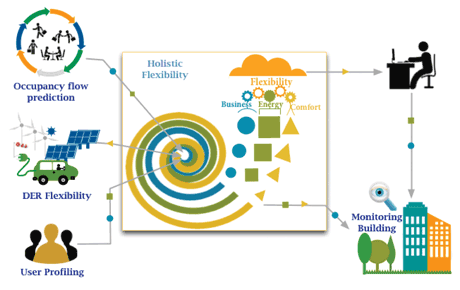Figure 2: Holistic flexibility engine - This component is able to integrate and provide forecast energy  consumption providing a real time tool for integrating medium voltage points of the net in the new smart grid energy.