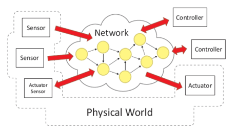 Figure 1: Networked control systems containing sensors, controllers, actuators and a communication network.  Source: http://www.hycon2.eu/
