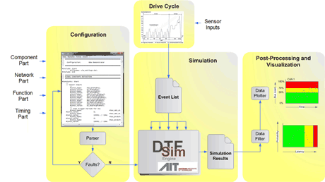 Figure 2: The DTFSim Data Time Flow Simulator workflow comprising the steps configuration, drive cycle, simulation, and postprocessing and visualization.