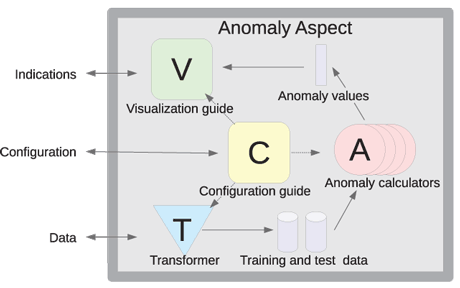 Figure 3: The architecture of the anomaly detection module