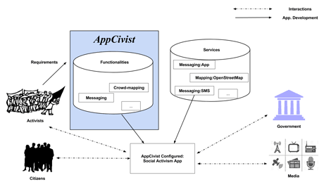 Figure 1: AppCivist core platform and associated services for social activism.
