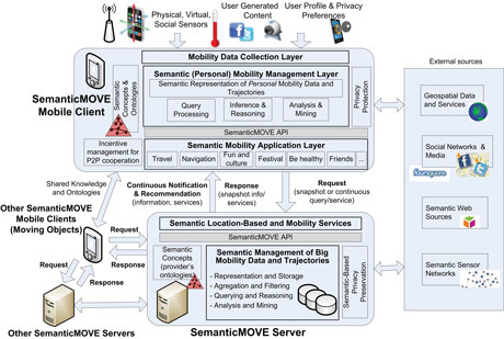 Figure 1: The architecture of the SemanticMOVE framework
