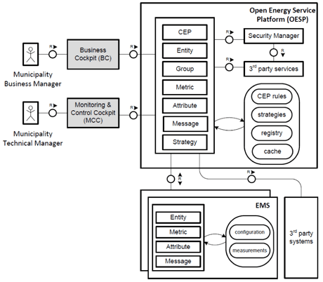 Figure 2: The SmartKYE architecture