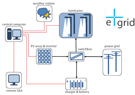 Figure 1: Architecture of the E+grid system