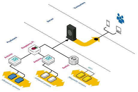 Figure 1: The hardware architecture of the Smart Parking system